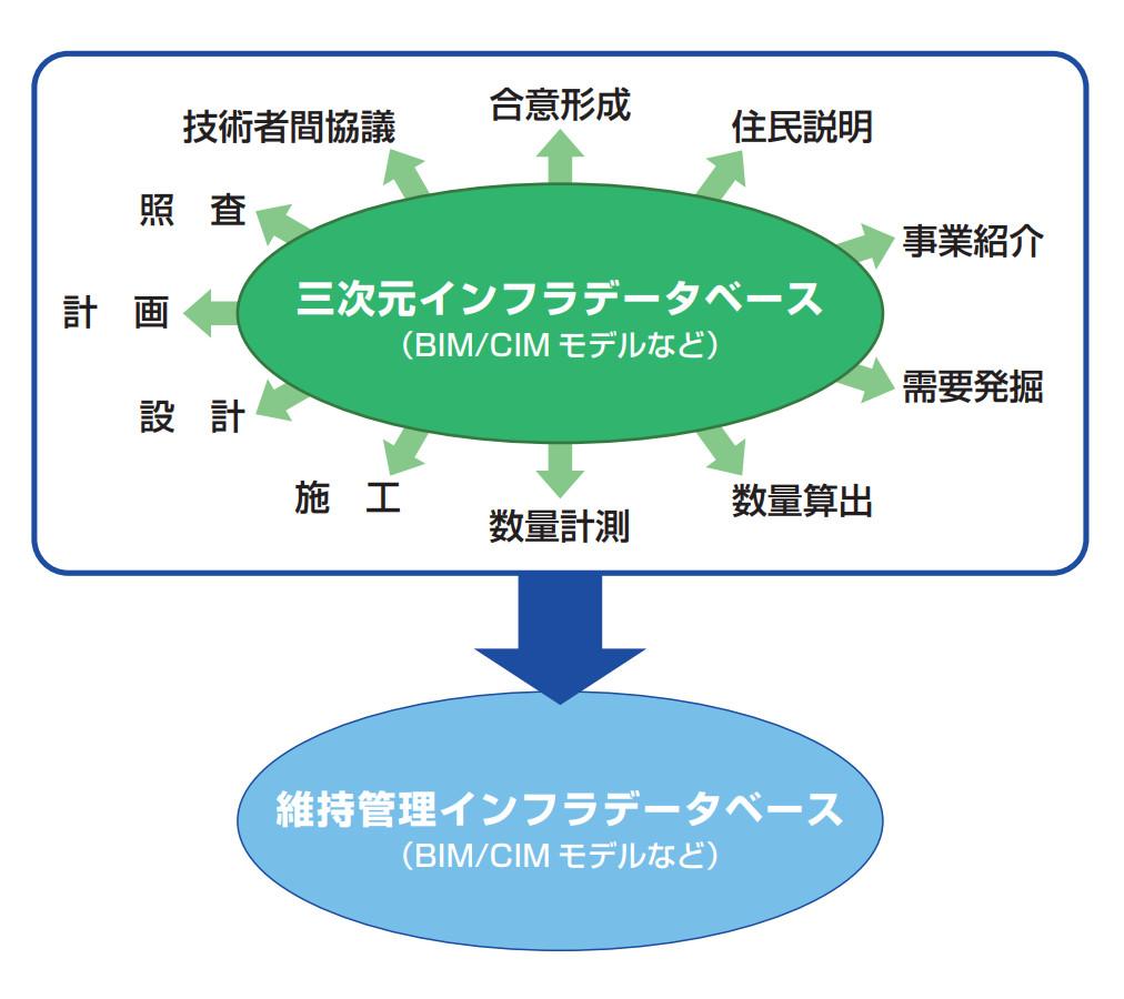 当プロジェクトのインフラデータベースのイメージ図